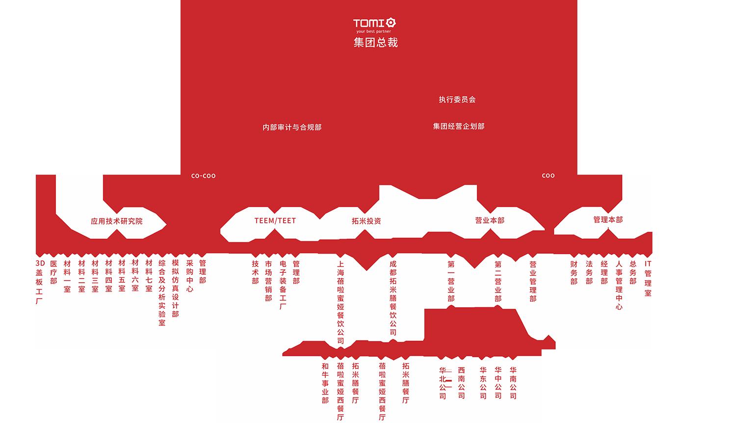 集团组织架构1-网站.png